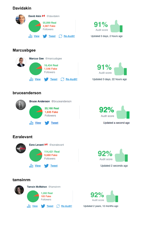 Accounts Above 75% (5)