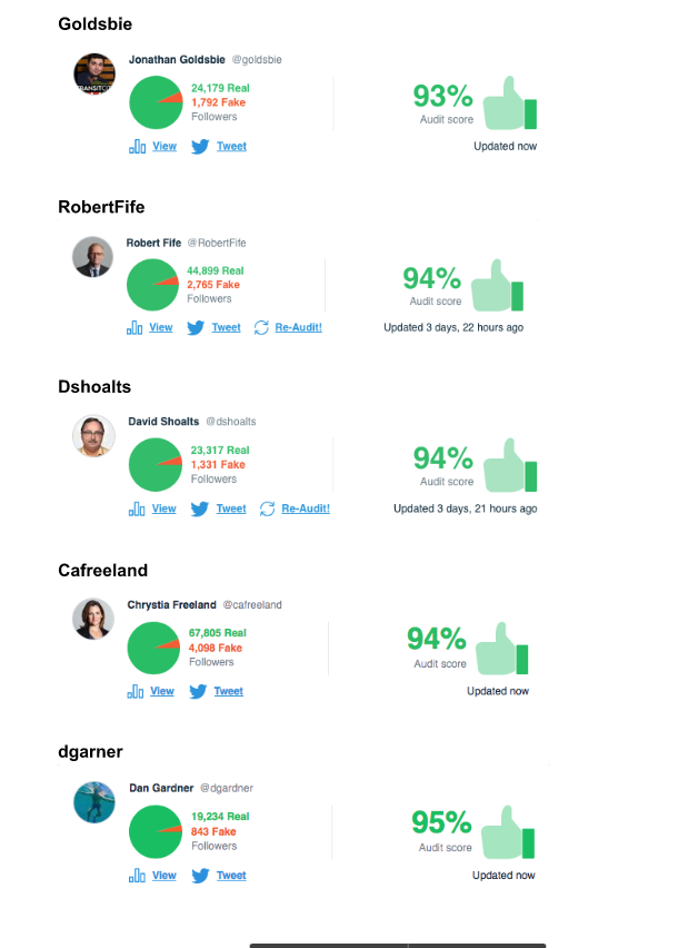 Accounts above 75% (6)