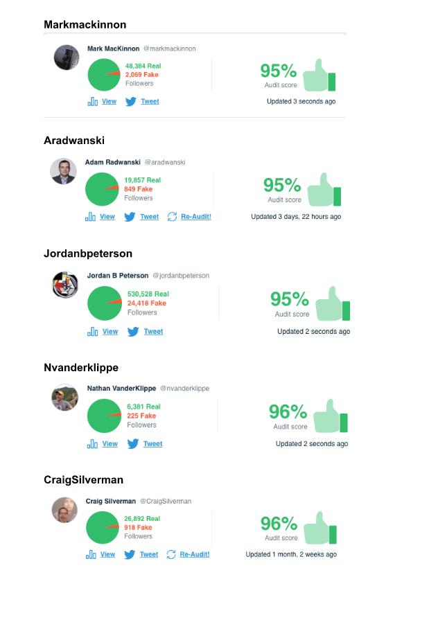 Accounts above 90%
