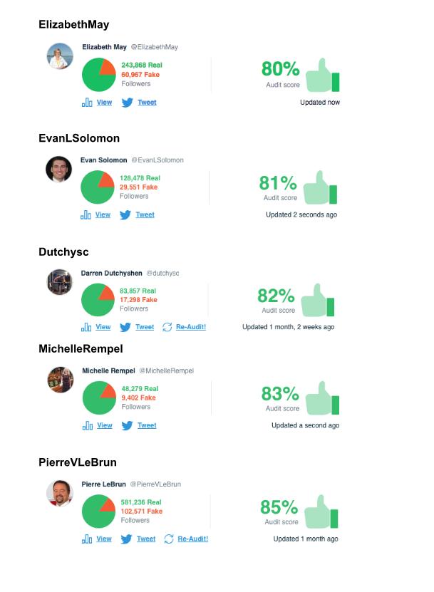 Accounts Above 75% (2)