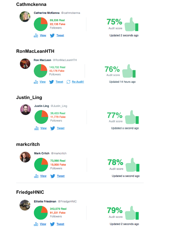Accounts above 75% (1)